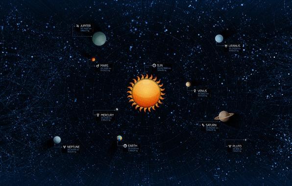 Picture The sun, Stars, Earth, Planet, Pluto, Jupiter, Neptune, Solar system, Mercury, Venus