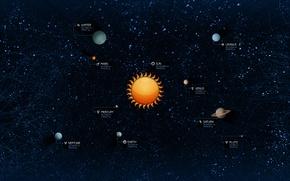 Picture The sun, Stars, Earth, Pluto, Jupiter, Neptune, Solar system, Mercury, Planet, Venus