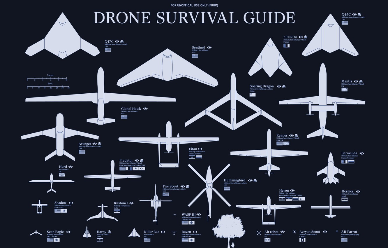 Photo wallpaper weapons, country, drones, types, classification, drones